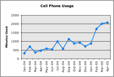 Cell Phone Usage Graph